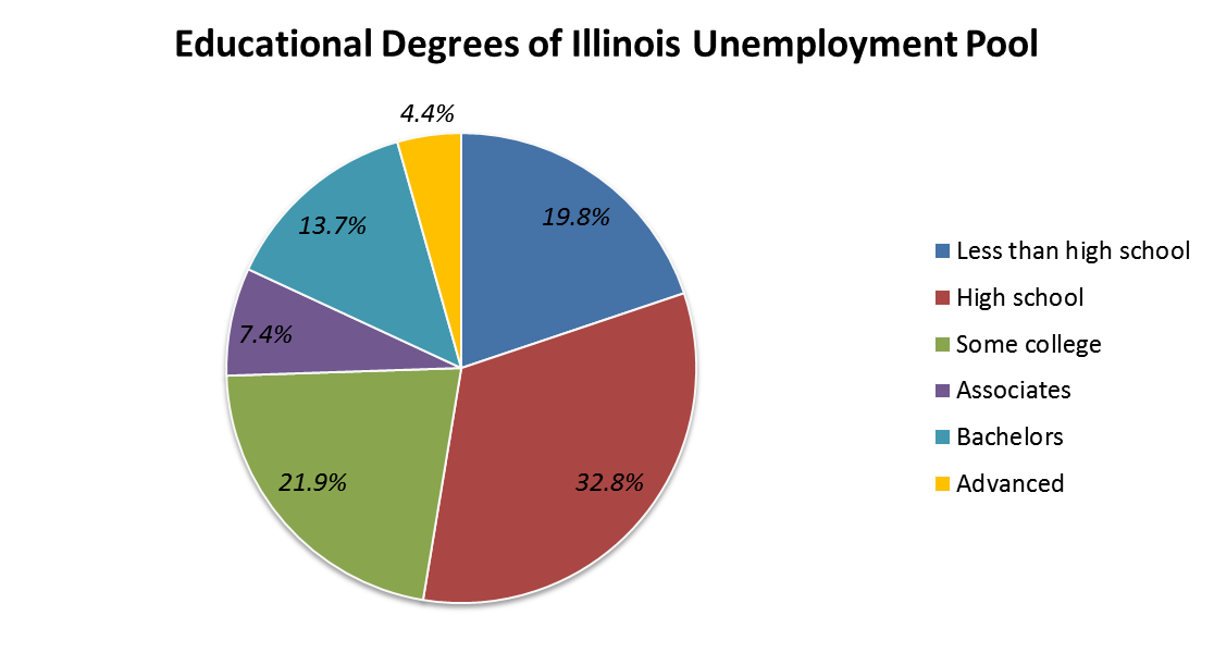 The higher one s educational attainment, the more likely he or she is to be employed in both Illinois and America. The employed Illinois workforce is very highly educated, as roughly half (48.