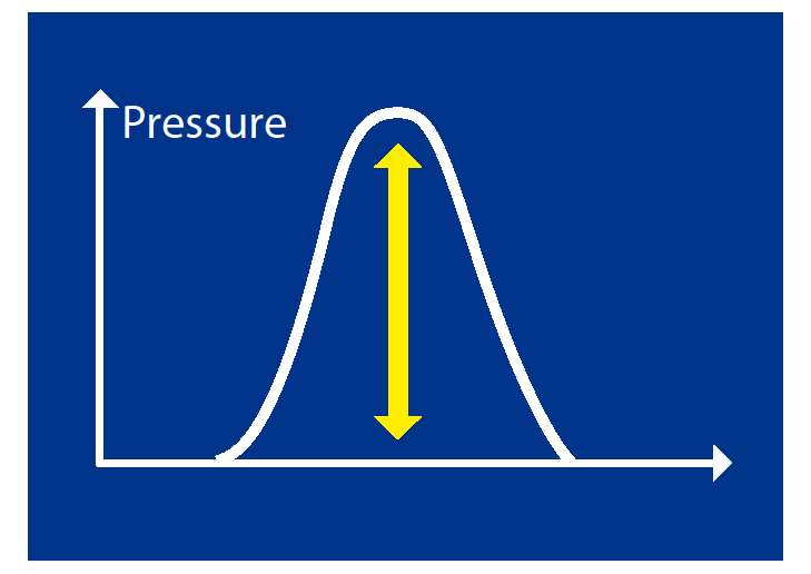 How does the instrument work? Pressure Indicator Cylinder Nips Measures and registers thousands of times as the pressure sensitive area of the sensor blade moves through the nip.