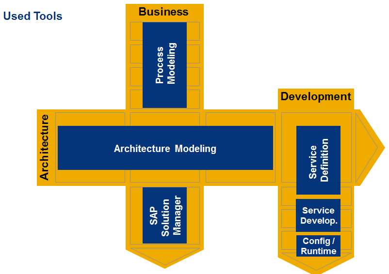 Service Oriented Architecture: Modeling and Design 24 Modeling & Design Banking Services from SAP uses modelling in three dimensions: