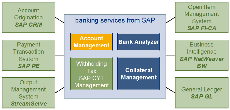 Integration of SAP Banking Services 33 The current sub-unit provides sample integration scenario for Loans Management and Deposits Management on Banking Services with other components to enable