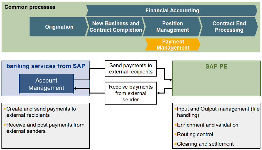 Integration of SAP Banking Services 35 Sample Integration Scenario to Payment Transaction Systems PTS enables to manage payments from/to external senders and recipients