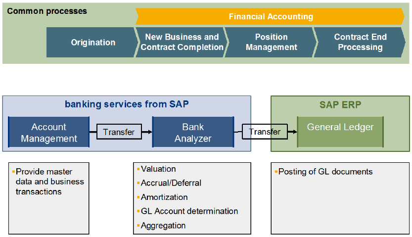 Integration of SAP Banking Services 37 Sample Integration Scenario to Accounting The given example uses Bank Analyzer as a subledger system to transfer the data to general ledger.