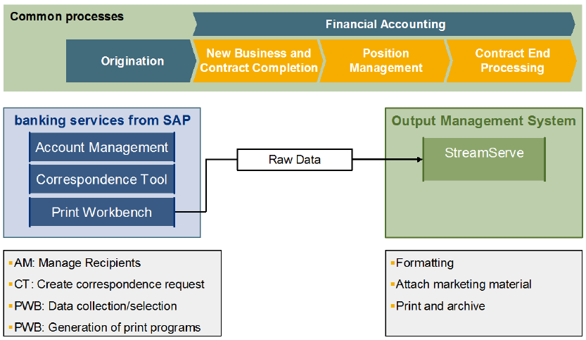 Integration of SAP Banking Services 38 Sample Integration Scenario to Correspondence Management SAP provides Correspondence Tool and Print Workbench, however these
