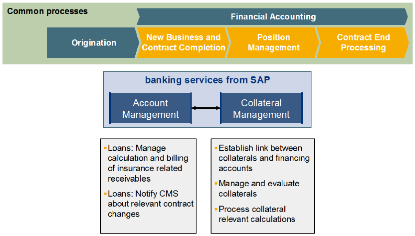 Integration of SAP Banking Services 41 Sample Integration Scenario for Collateral