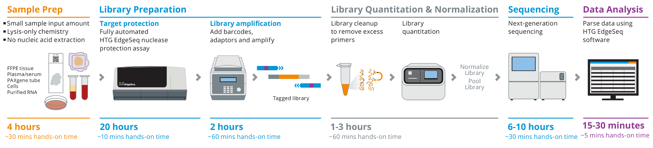 The HTG EdgeSeq system is an automated chemistry and workflow solution based on HTG Molecular Diagnostics (HTG) extraction-free sample preparation technology and quantitative nuclease protection