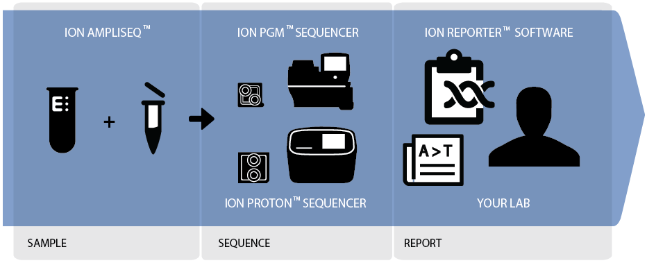Ion Reporter Software Simple push button informatics enables any lab to do next generation sequencing Direct integration with the sequencer