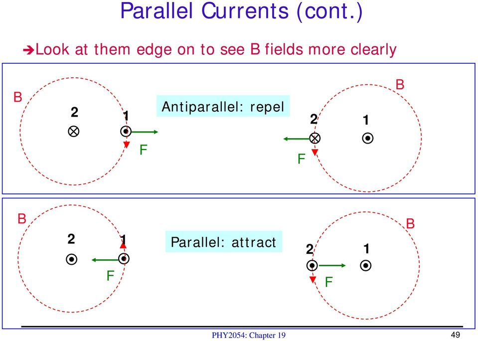 more clearly B 2 1 Antiparallel: repel 2