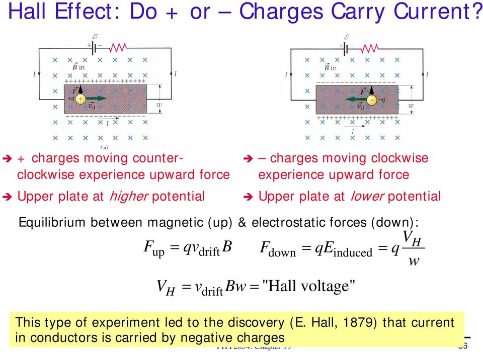 experience upward force Upper plate at lower potential Equilibrium between magnetic (up) & electrostatic forces (down): V