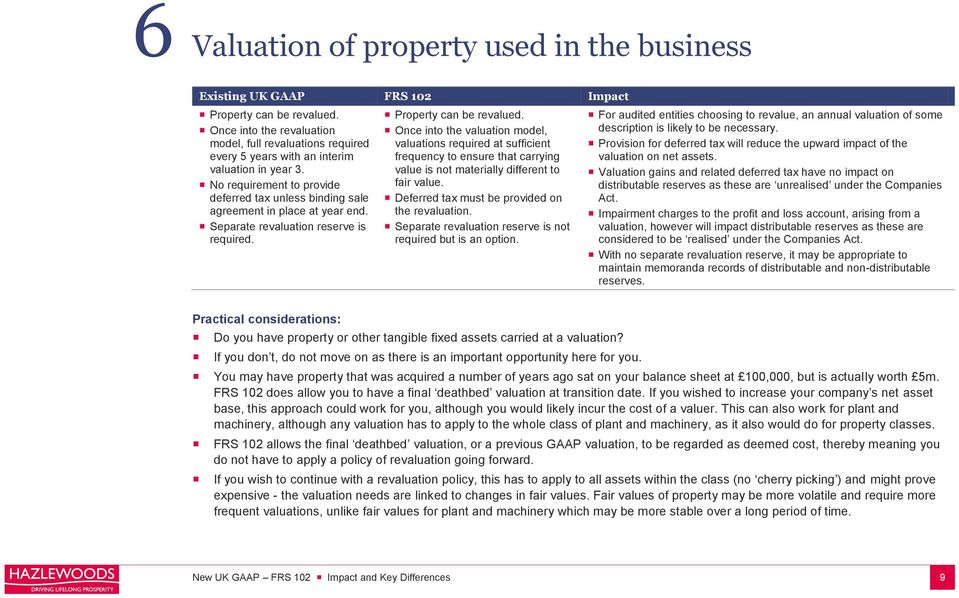 No requirement to provide deferred tax unless binding sale agreement in place at year end. Separate revaluation reserve is required. Property can be revalued.