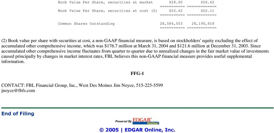 other comprehensive income, which was $176.7 million at March 31, 2004 and $121.6 million at December 31, 2003.