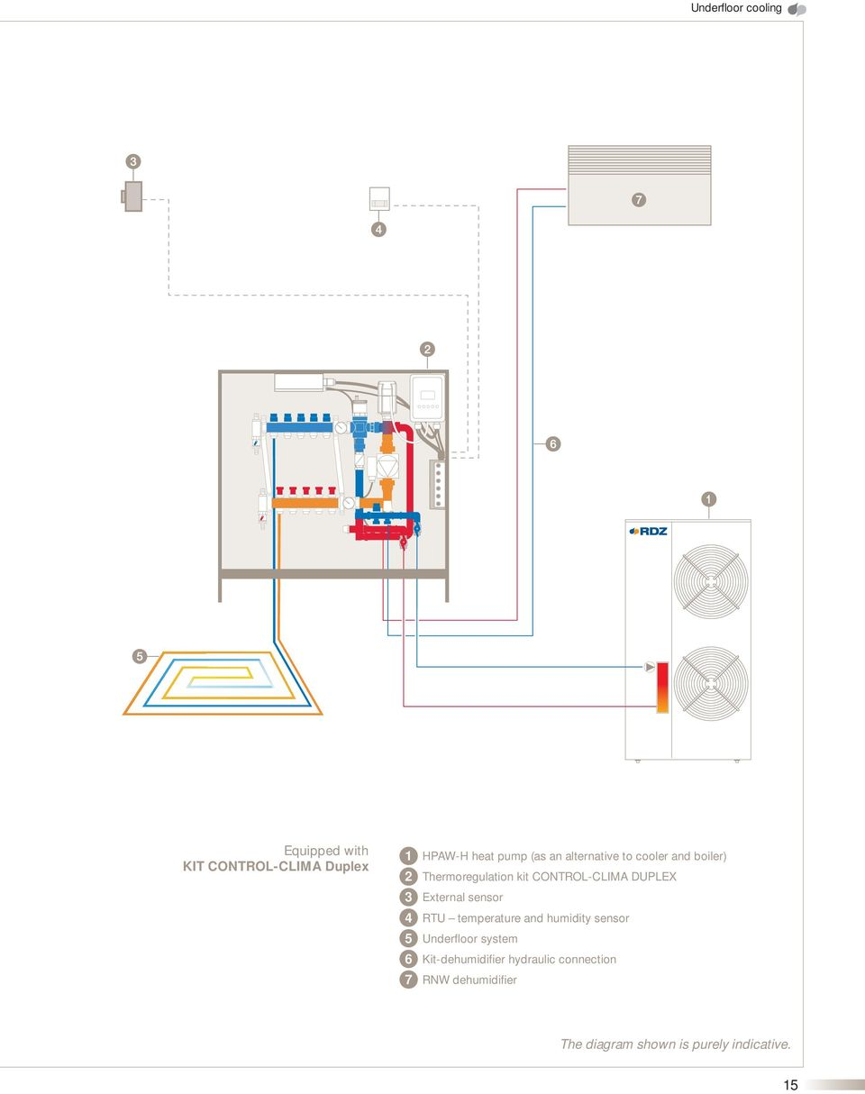DUPLEX External sensor RTU temperature and humidity sensor Underfloor system