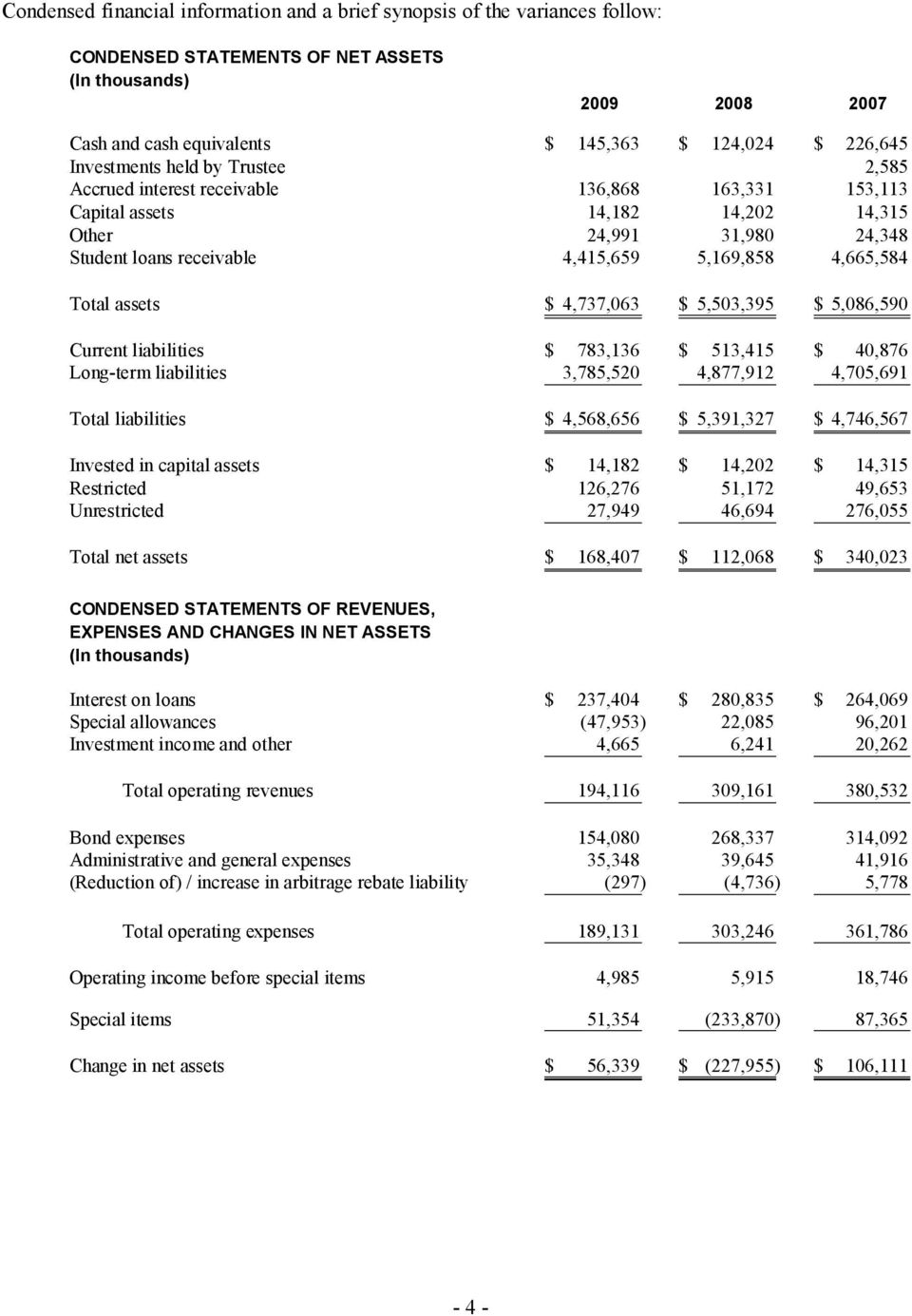 4,665,584 Total assets $ 4,737,063 $ 5,503,395 $ 5,086,590 Current liabilities $ 783,136 $ 513,415 $ 40,876 Long-term liabilities 3,785,520 4,877,912 4,705,691 Total liabilities $ 4,568,656 $