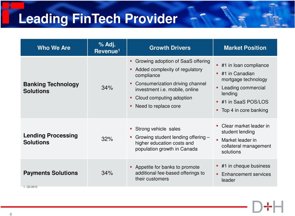 adoption Need to replace core #1 in loan compliance #1 in Canadian mortgage technology Leading commercial lending #1 in SaaS POS/LOS Top 4 in core banking Lending Processing Solutions 32% Strong