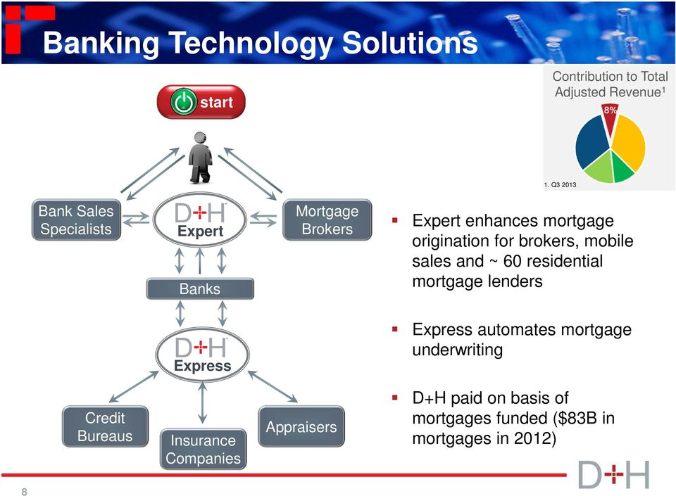 for brokers, mobile sales and ~ 60 residential mortgage lenders Express Express automates mortgage