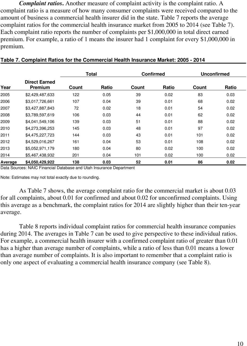 Table 7 reports the average complaint ratios for the commercial health insurance market from 2005 to 2014 (see Table 7).