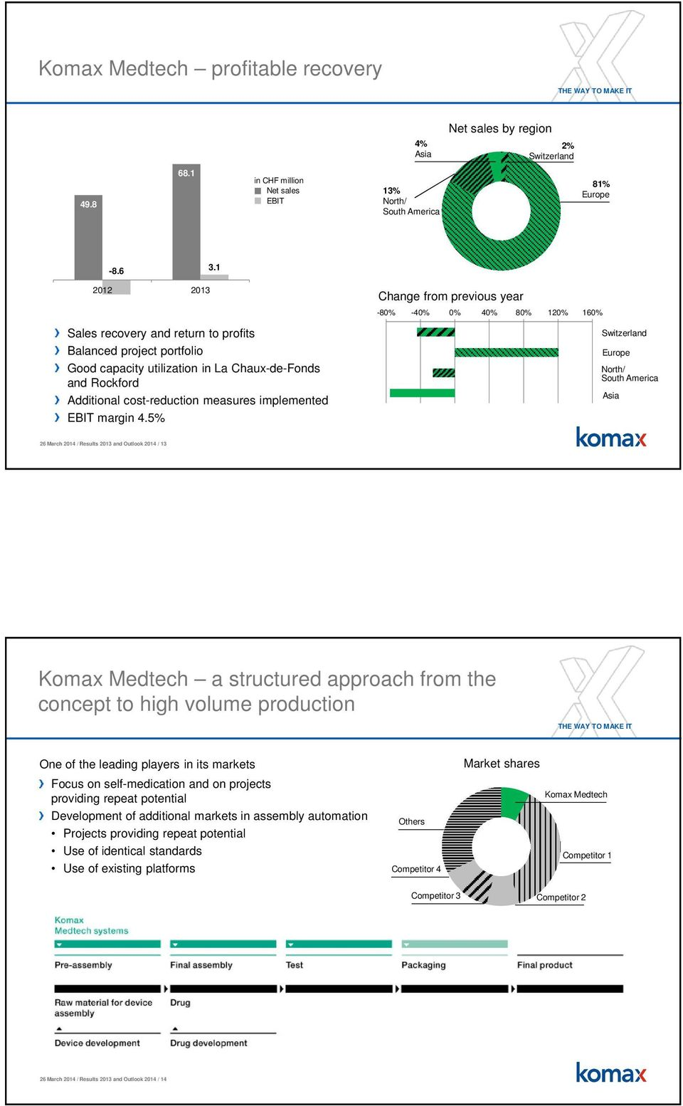 5% Change from previous year -80% -40% 0% 40% 80% 120% 160% Switzerland Europe North/ South America Asia 26 March 2014 / Results 2013 and Outlook 2014 / 13 Komax Medtech a structured approach from