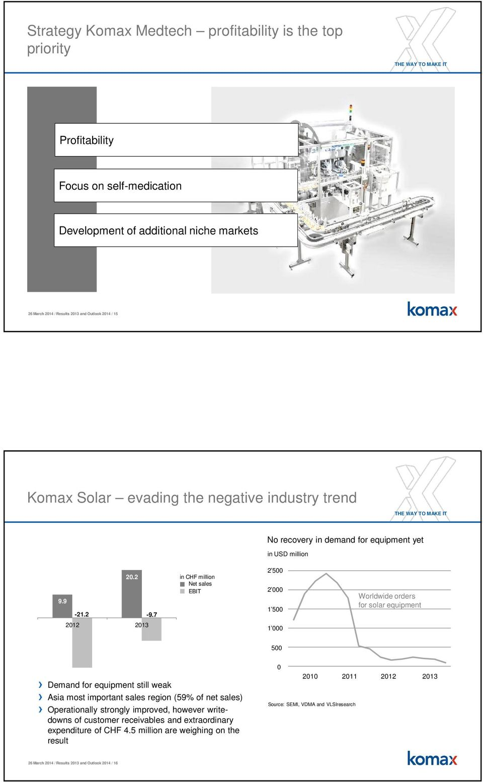 7 Net sales EBIT 2 500 2 000 1 500 Worldwide orders for solar equipment 2012 2013 1 000 500 Demand for equipment still weak Asia most important sales region (59% of net sales)