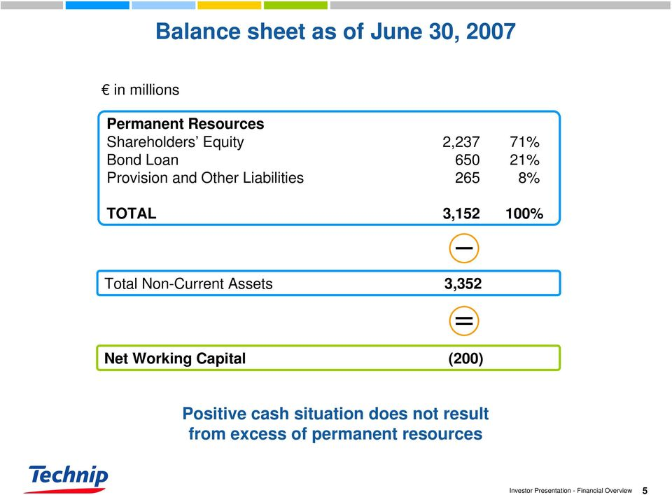 Liabilities 265 8% TOTAL 3,152 100% Total Non-Current Assets 3,352 Net