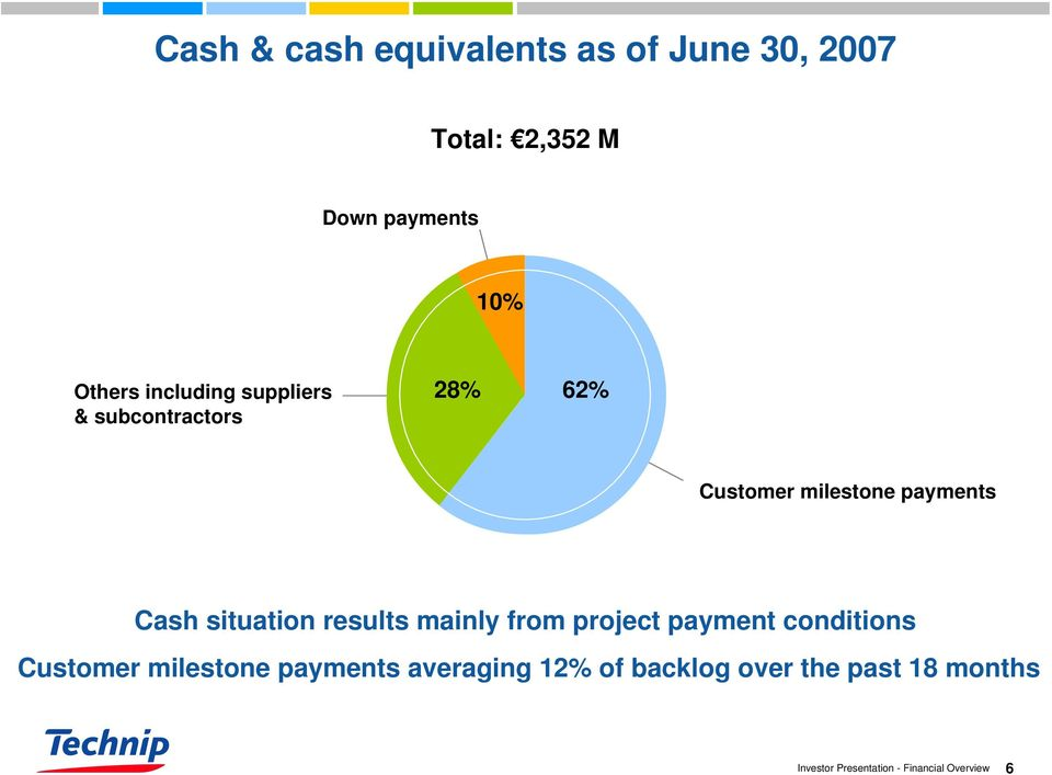 payments Cash situation results mainly from project payment conditions