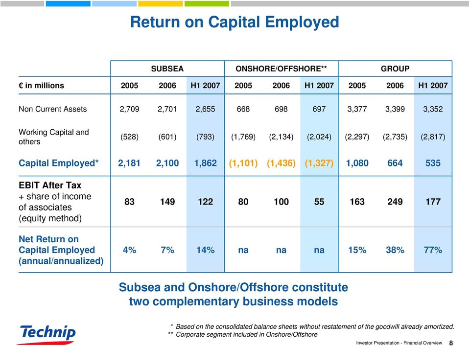 share of income of associates (equity method) 83 149 122 80 100 55 163 249 177 Net Return on Capital Employed (annual/annualized) 4% 7% 14% na na na 15% 38% 77% Subsea and Onshore/Offshore