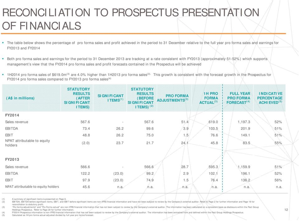 management s view that the FY2014 pro forma sales and profit forecasts contained in the Prospectus will be achieved 1H2014 pro forma sales of $619.0m (3) are 4.