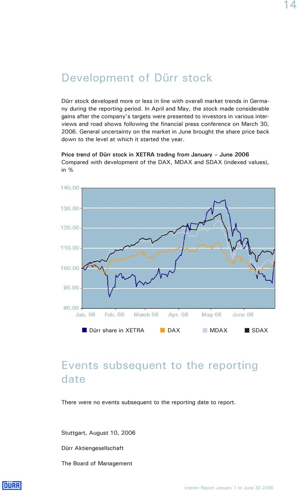 2006. General uncertainty on the market in June brought the share price back down to the level at which it started the year.