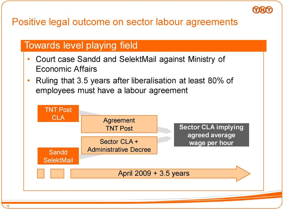 5 years after liberalisation at least 80% of employees must have a labour agreement TNT Post CLA