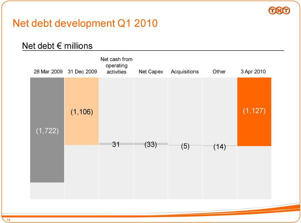 activities Net Capex Acquisitions Other 3 Apr