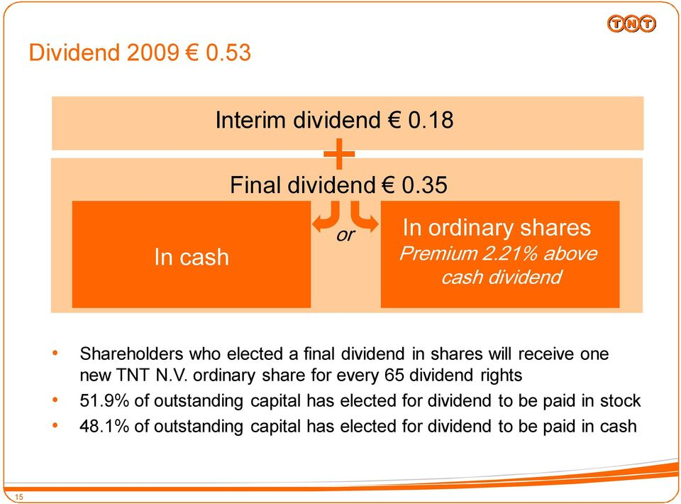 21% above cash dividend Shareholders who elected a final dividend in shares will receive one new