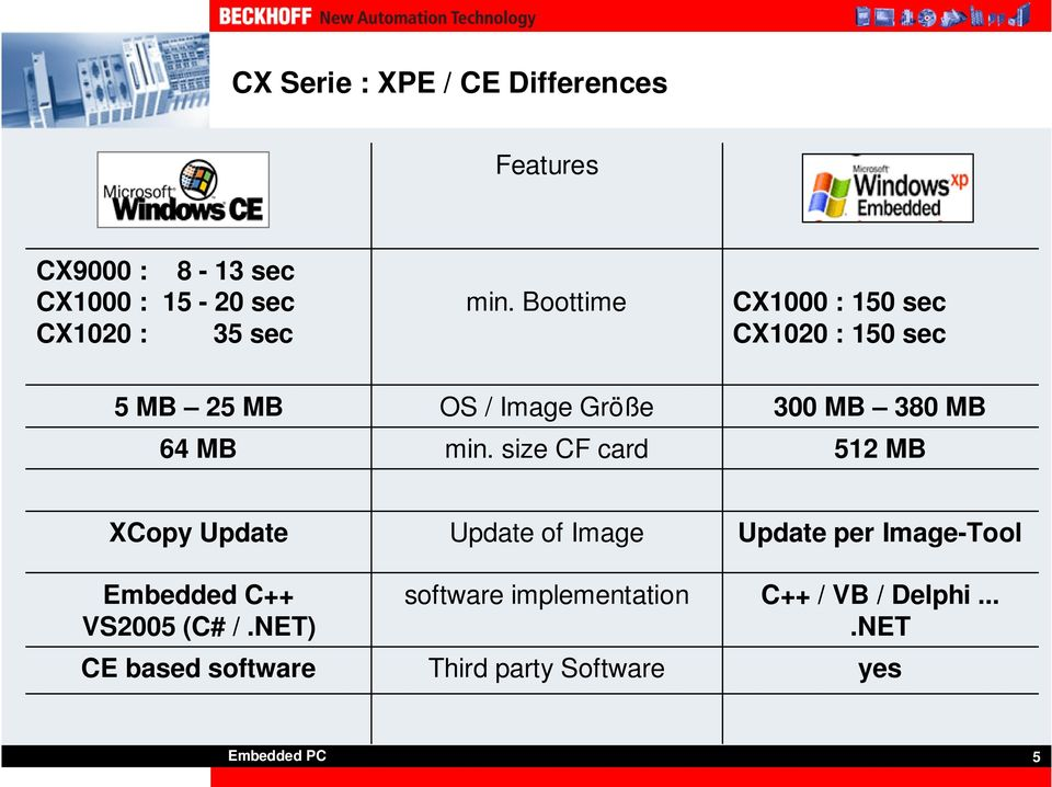 size CF card 300 MB 380 MB 512 MB XCopy Update Embedded C++ VS2005 (C# /.