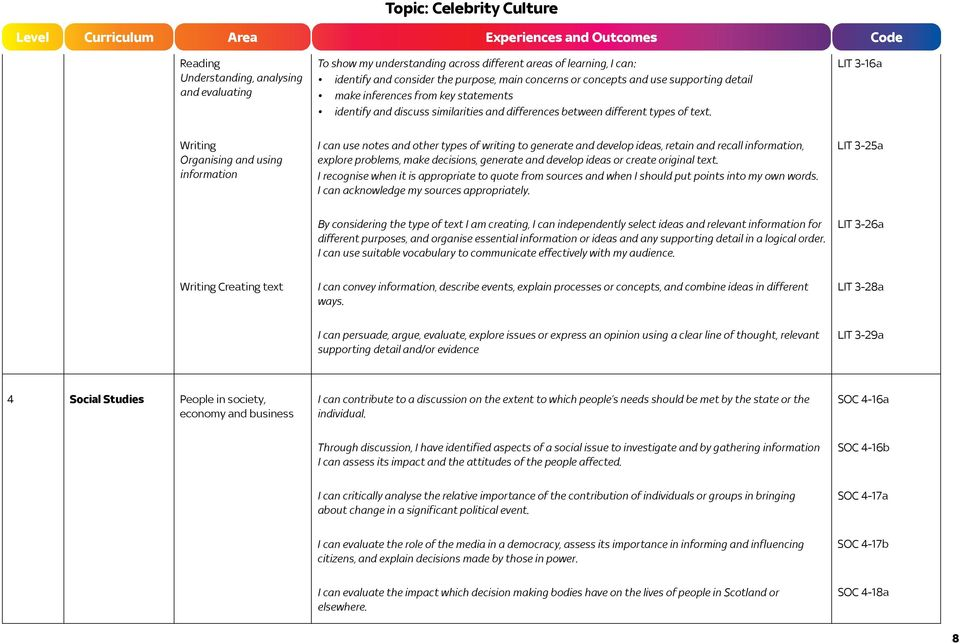 LIT 3-16a Writing Organising and using information I can use notes and other types of writing to generate and develop ideas, retain and recall information, explore problems, make decisions, generate