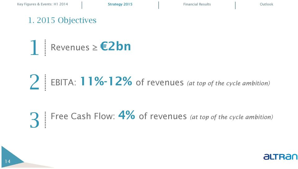revenues (at top of the cycle ambition) 3 Free