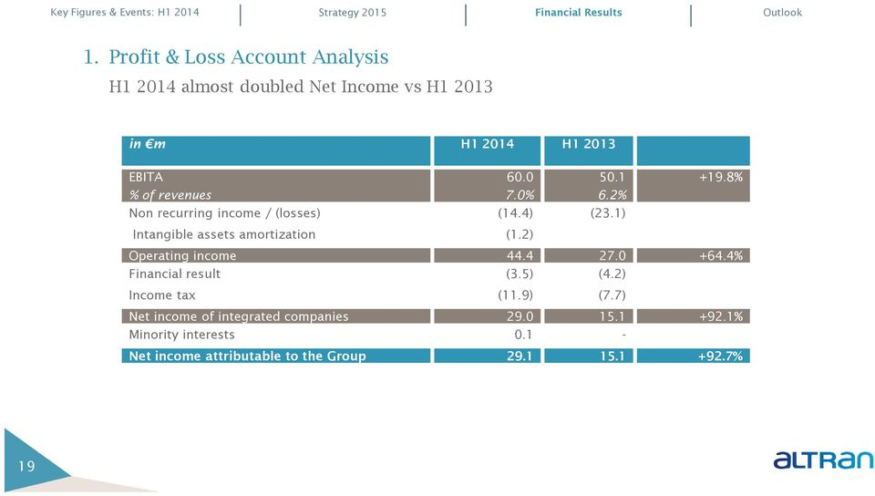 0% 50.1 6.2% Non recurring income / (losses) (14.4) (23.1) Intangible assets amortization (1.2) +19.8% Operating income 44.