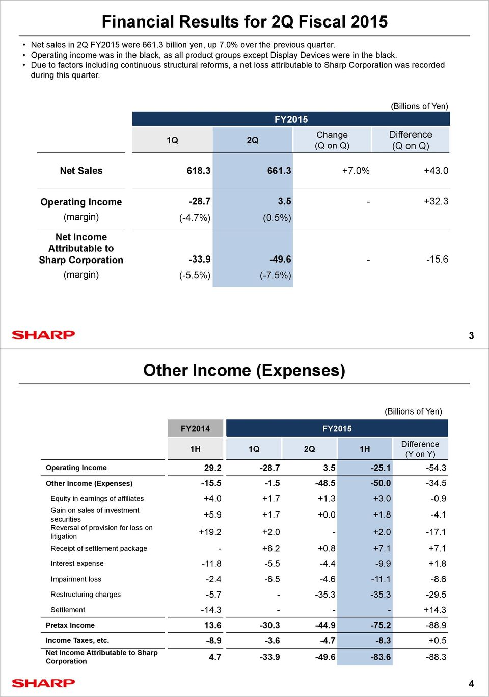 Due to factors including continuous structural reforms, a net loss attributable to Sharp Corporation was recorded during this quarter. 1Q 2Q (Q on Q) Difference (Q on Q) Net Sales 618.3 661.3 +7.