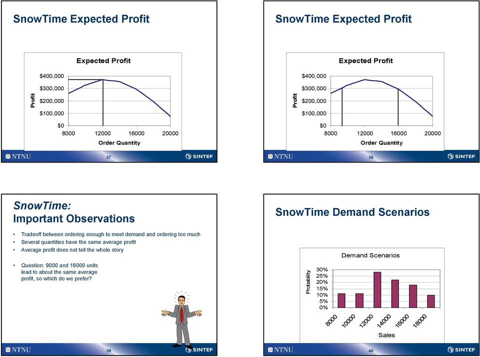 much Several quantities have the same average profit Average profit does not tell the whole story SnowTime Demand Scenarios Demand