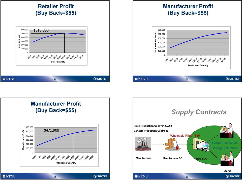 Supply Contracts Manufacturer Profit 6, 5, 4, 3,,, 6 7 $47,9 8 9 Production Quantity 3 4 5 6 7 8 Fixed Production Cost =$,