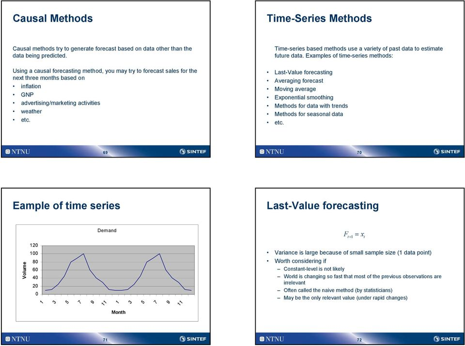 Time-series based methods use a variety of past data to estimate future data.