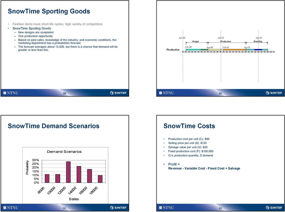 Supply Chain Time Lines Jan Jan Jan Design Production Retailing Feb Sep Feb Sep Production 9 3 SnowTime Demand Scenarios SnowTime Costs Demand Scenarios Production cost per unit (C): $8 Selling price