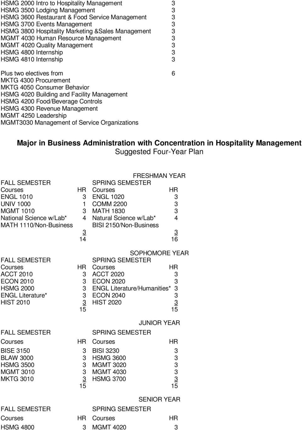 Behavior HSMG 4020 Building and Facility Management HSMG 4200 Food/Beverage Controls HSMG 4300 Revenue Management MGMT 4250 Leadership MGMT3030 Management of Service Organizations Major in Business