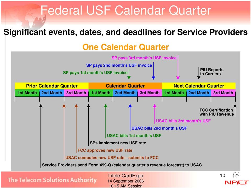 Calendar Quarter 1st Month 2nd Month 3rd Month SPs implement new USF rate FCC approves new USF rate USAC bills 1st month s USF USAC computes new USF rate submits to FCC