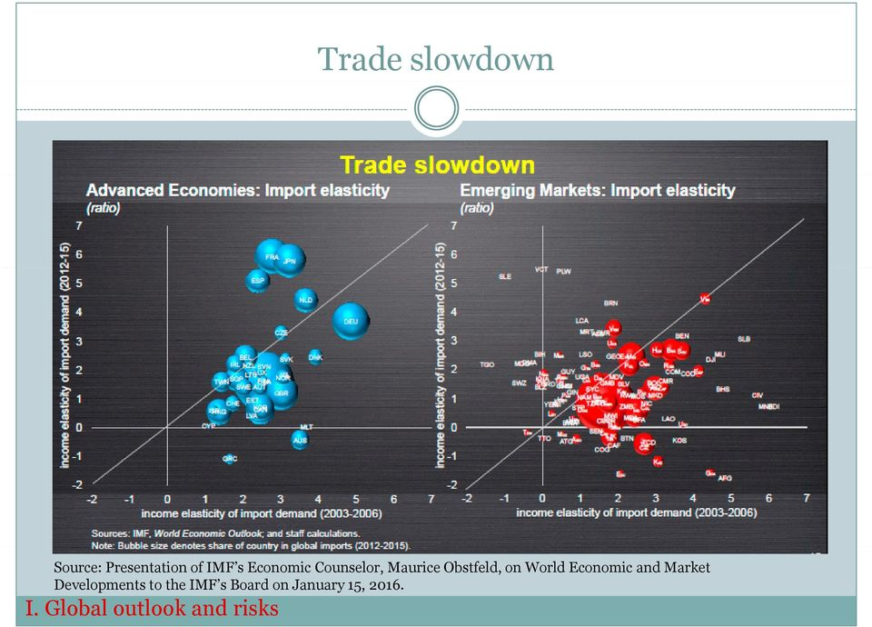 Economic and Market Developments to the IMF s