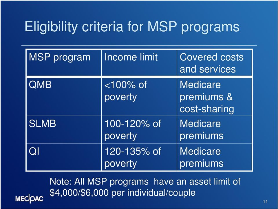 services Medicare premiums & cost-sharing Medicare premiums Medicare premiums