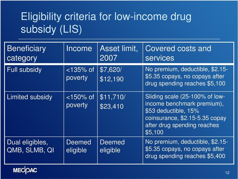 35 copays, no copays after drug spending reaches $5,100 Limited subsidy <150% of poverty $11,710/ $23,410 Sliding scale (25-100% of lowincome benchmark