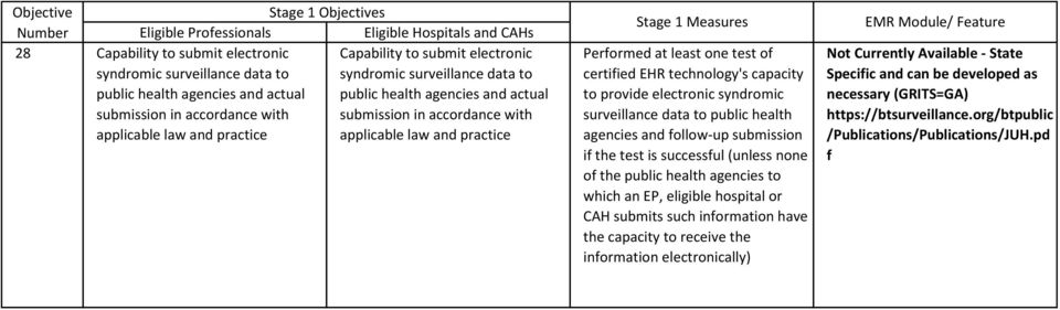 electronic syndromic surveillance data to public health agencies and follow-up submission if the test is successful (unless none of the public health agencies to which an EP, eligible hospital or CAH