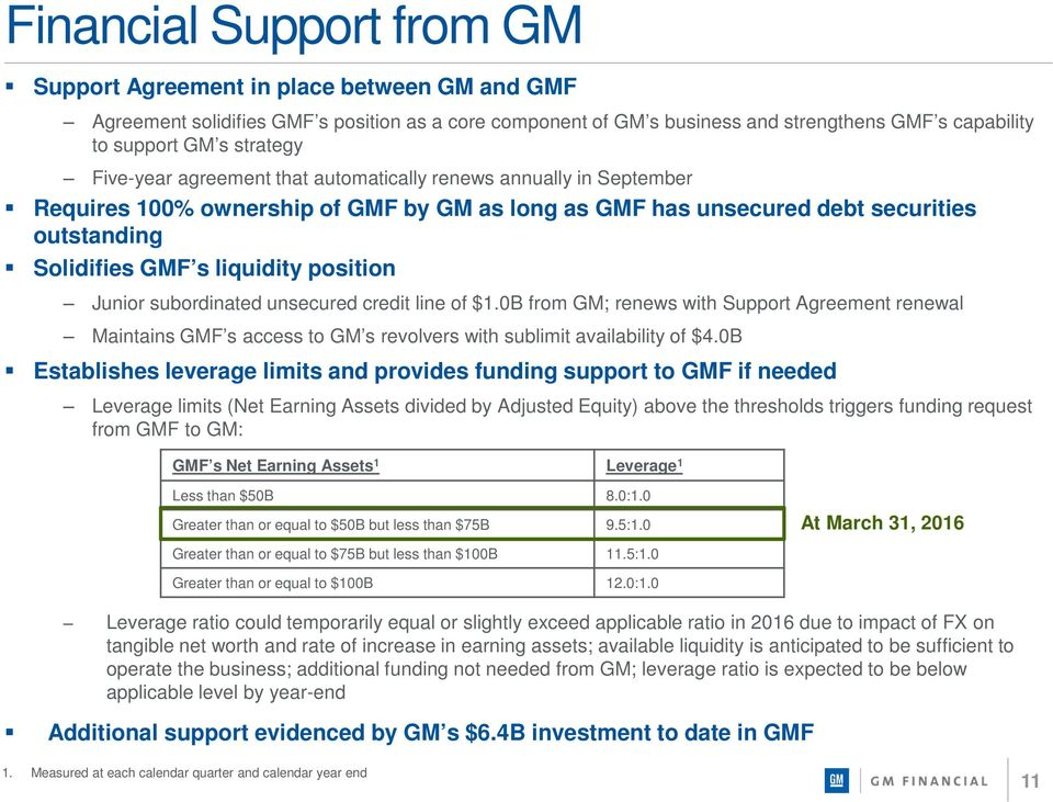 position Junior subordinated unsecured credit line of $1.0B from GM; renews with Support Agreement renewal Maintains GMF s access to GM s revolvers with sublimit availability of $4.
