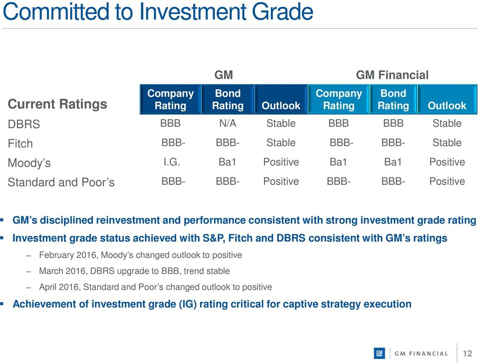 Ba1 Positive Ba1 Ba1 Positive Standard and Poor s BBB- BBB- Positive BBB- BBB- Positive GM s disciplined reinvestment and performance consistent with strong investment grade rating