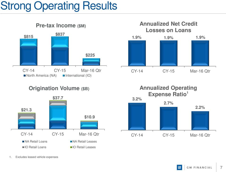 3 $10.9 CY-14 CY-15 Mar-16 Qtr 3.2% Annualized Operating Expense Ratio 1 2.7% 2.