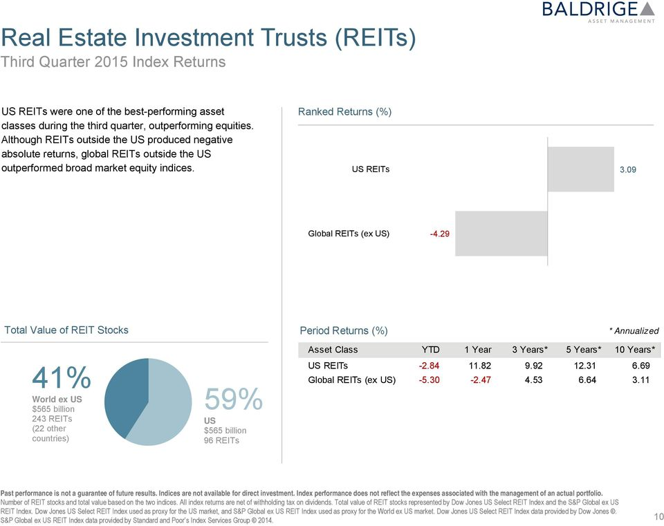29 Total Value of REIT Stocks Period Returns (%) * Annualized 41% World ex US $565 billion 243 REITs (22 other countries) 59% US $565 billion 96 REITs Asset Class YTD 1 Year 3 Years** 5 Years** 10