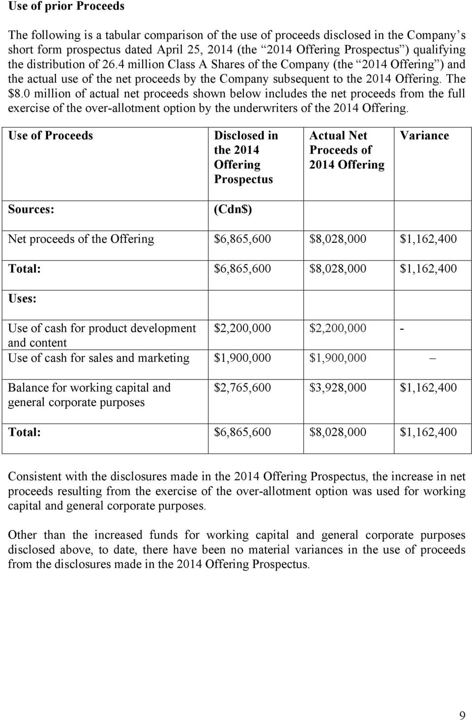 0 million of actual net proceeds shown below includes the net proceeds from the full exercise of the over-allotment option by the underwriters of the 2014 Offering.