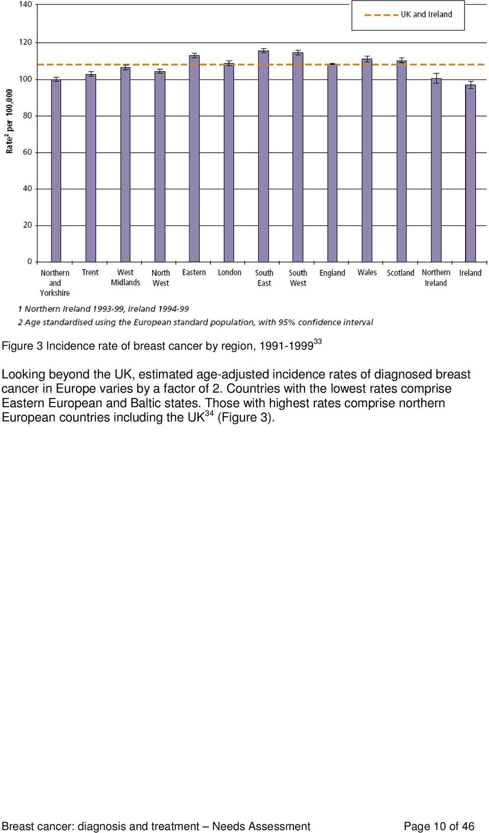 Age standardised rates of incidence and mortality in Europe, 26 34 (reproduced with permission of Cancer Research UK) Figure 3 Incidence rate of breast cancer by region, 1991-1999 33 Looking beyond